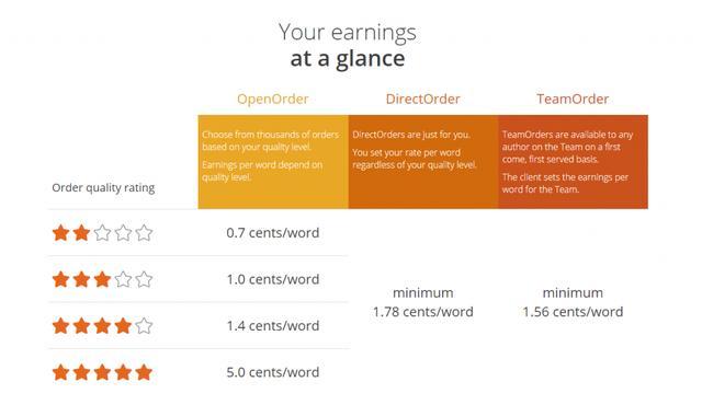 什么工作可以在家做? 这个国外网赚项目了解下,会打字就能赚美金!