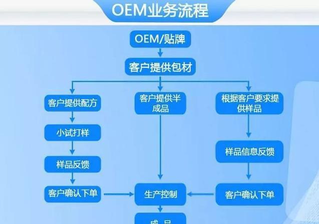 网红带货+OEM品牌,年入百万的行业