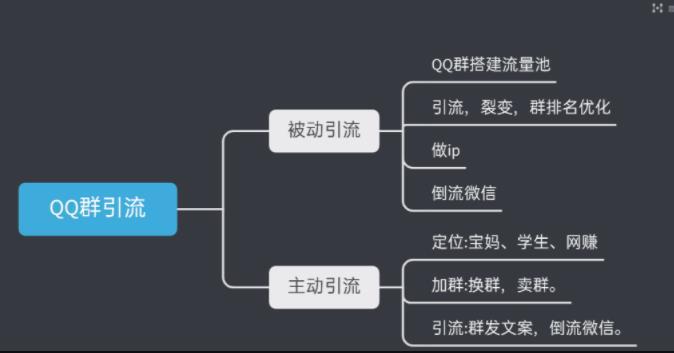 引流干货:如何利用QQ群每天引流100+