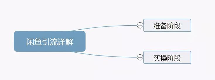 闲鱼主动私信引流方法,单人操作也可保守变现18000元/月
